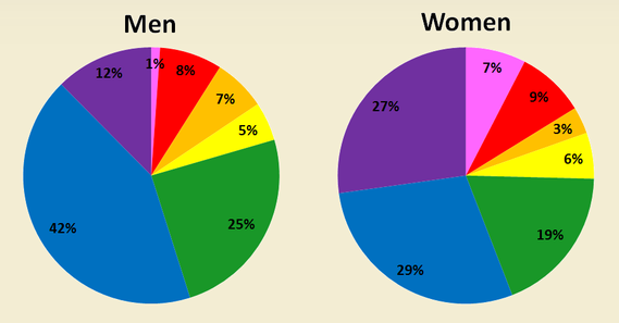 color preferences by gender - FollowedApp - social media marketing blog