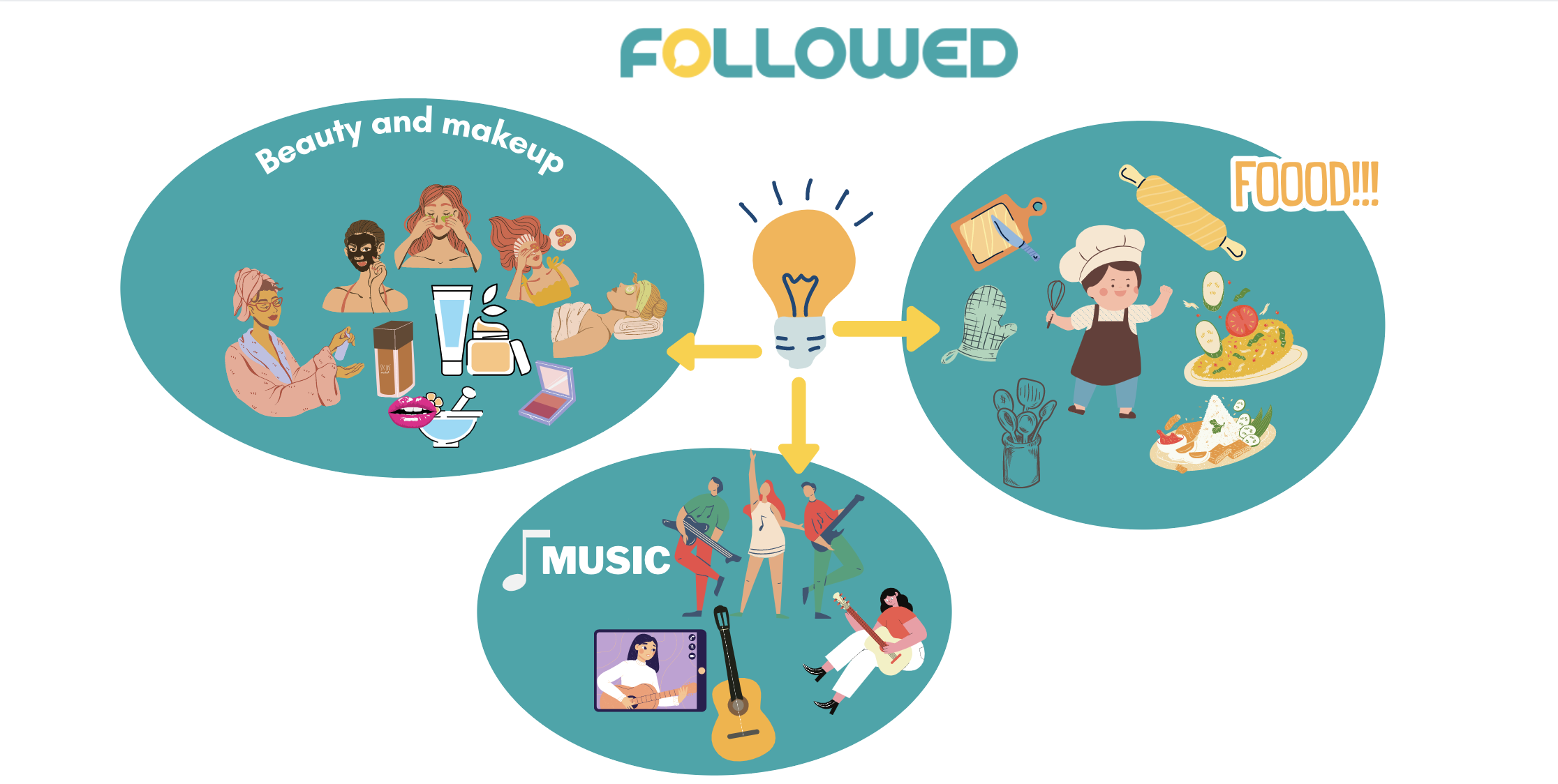 choose your niche to become influencer by followed app blog post